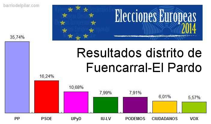 Resultados Elecciones al Parlamento Europeo 2014 Fuencarral-El Pardo