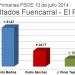 Resultado Primarias 13 Julio PSOE Fuencarral