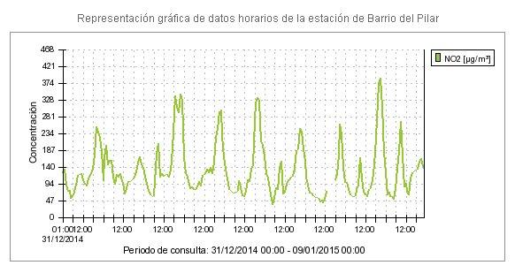 Contaminación por NO2 en el Barrio del Pilar. Enero 2015