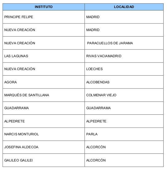 Nuevos Institutos de Educación Secundaria bilingües de la Comunidad de Madrid. Curso 2015-16