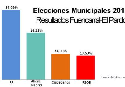 Elecciones Municipales 2015. Resultados Fuencarral-El Pardo