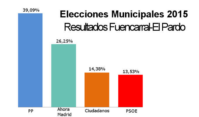 Resultado Elecciones Municipales 2015. Fuencarral-El Pardo
