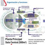 Centro de Control de Seguridad de Metro de Madrid