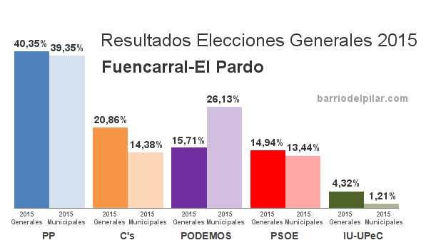 Resultados Elecciones Generales 2015 . Distrito Fuencarral-El Pardo