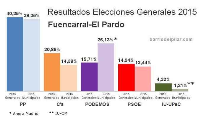 Resultados Elecciones Generales 2015. Distrito de Fuencarral-El Pardo