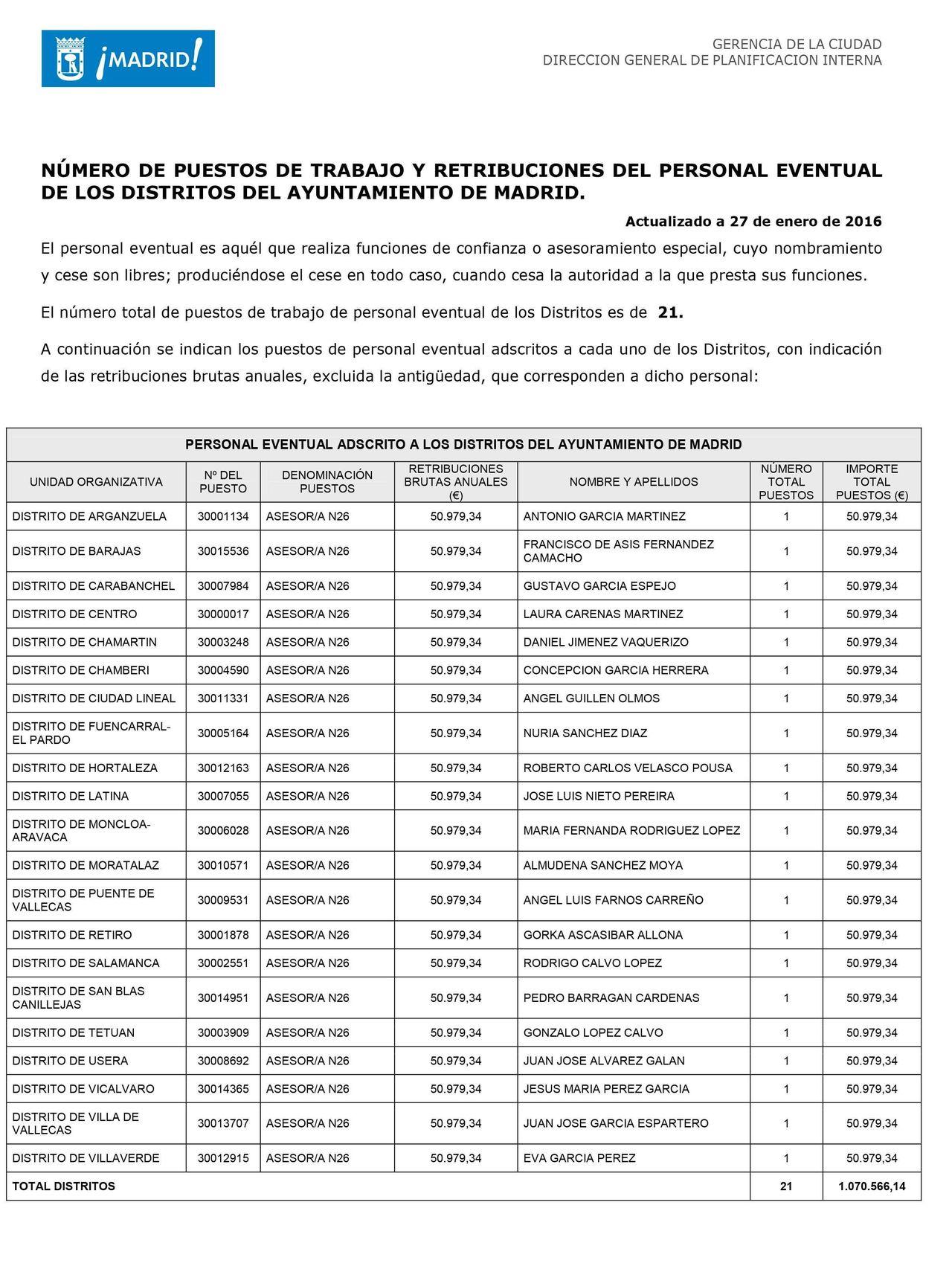 Retribución asesores distritos Ayuntamiento de Madrid