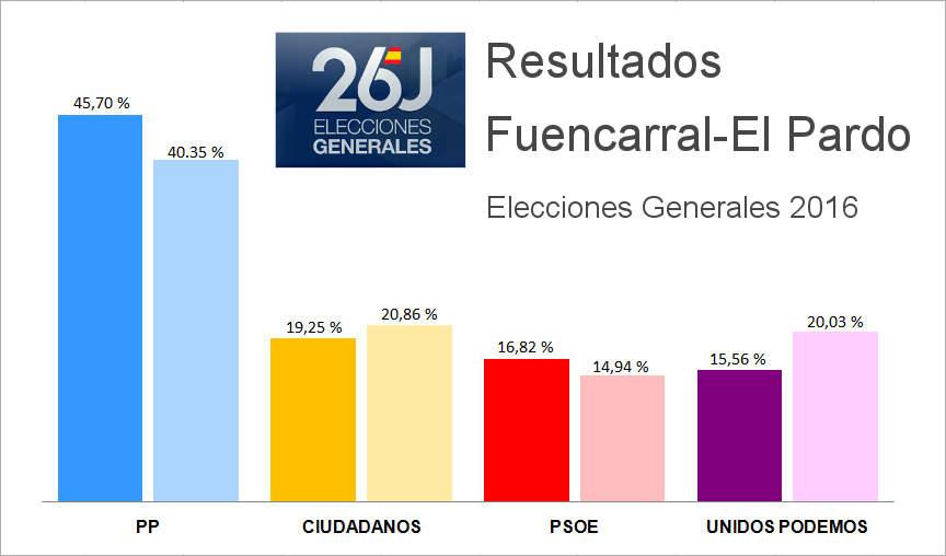 Resultado Elecciones Generales 2016 Fuencarral-El Pardo